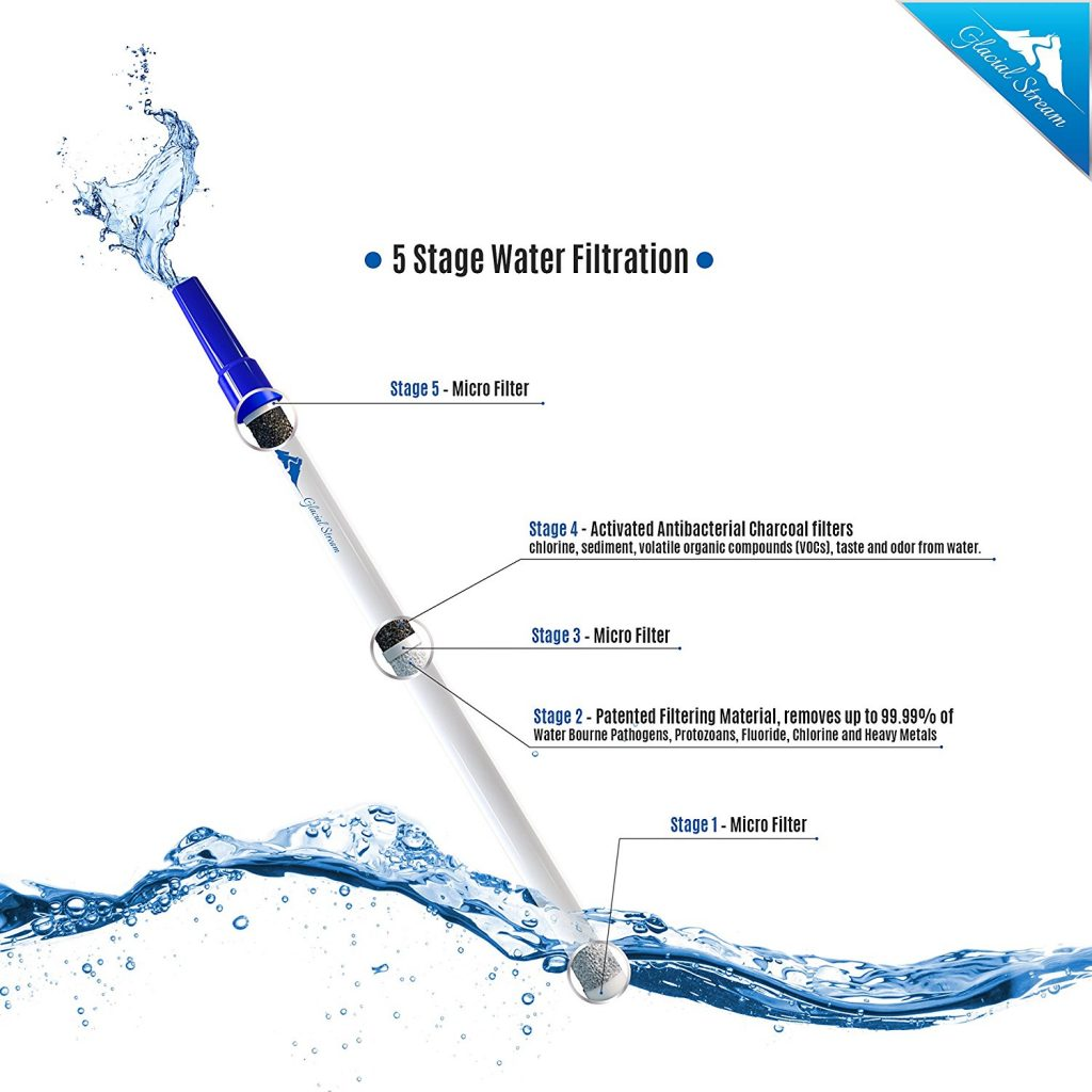 Glacial Stream Water Filter Showing 5 Stages of Filtration